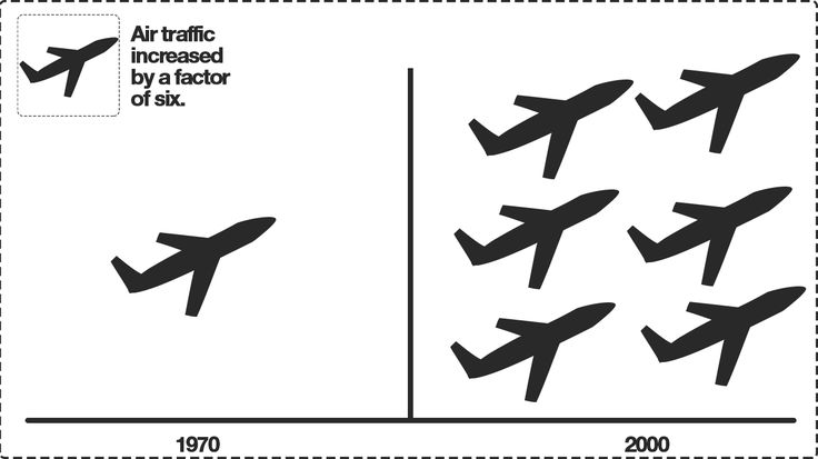 Graphics Kenneth Buddha Jeans air traffic increase by factor of six 1970-2000