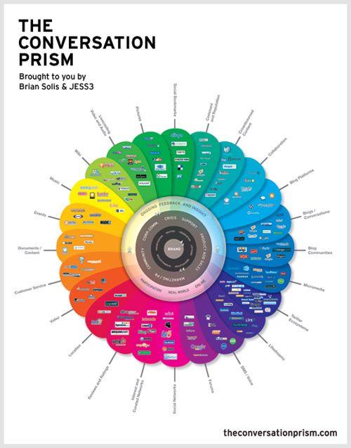 Social media networks - the conversation prism #briansolis #socialmedia