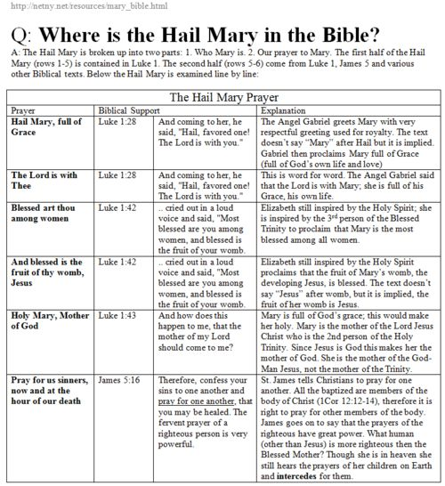 Where is the Hail Mary in the Bible? Very cool.