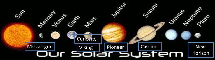 solar system upsc - photo #14