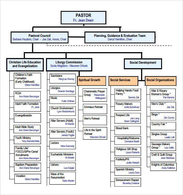 Church Organizational Chart Template Luxury Sample Church