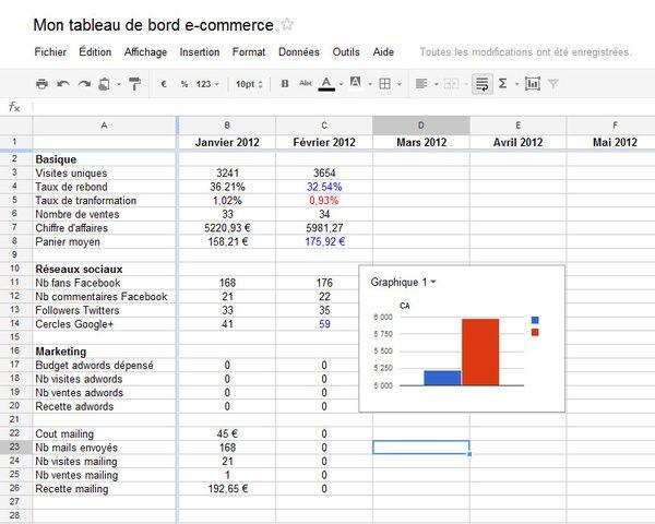 tableau de bord logistique pdf