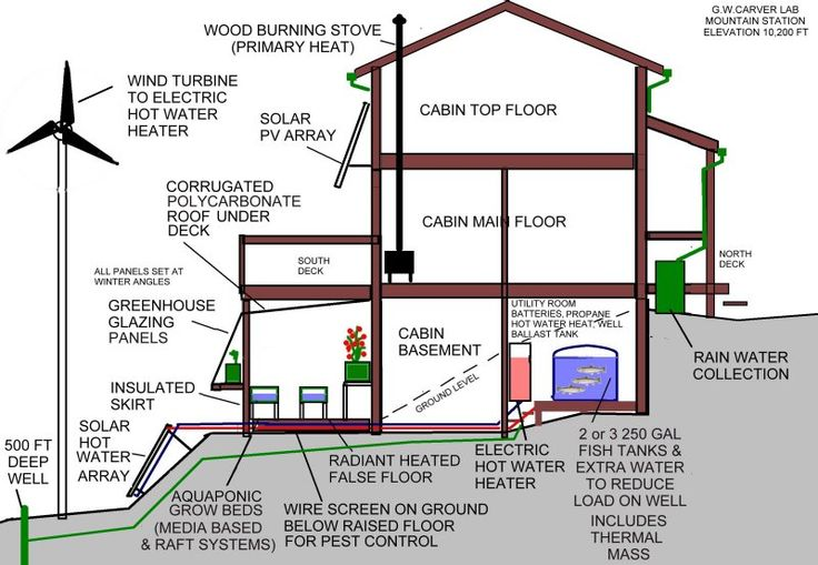 Sustainable House Infographic 308 Tips And Ideas Pinterest Retirement