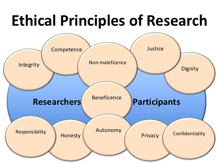 clarification of the ethical principles essay Appendix 1: ethical principles for conducting research with human participants   ethical guidelines are necessary to clarify the conditions under which.