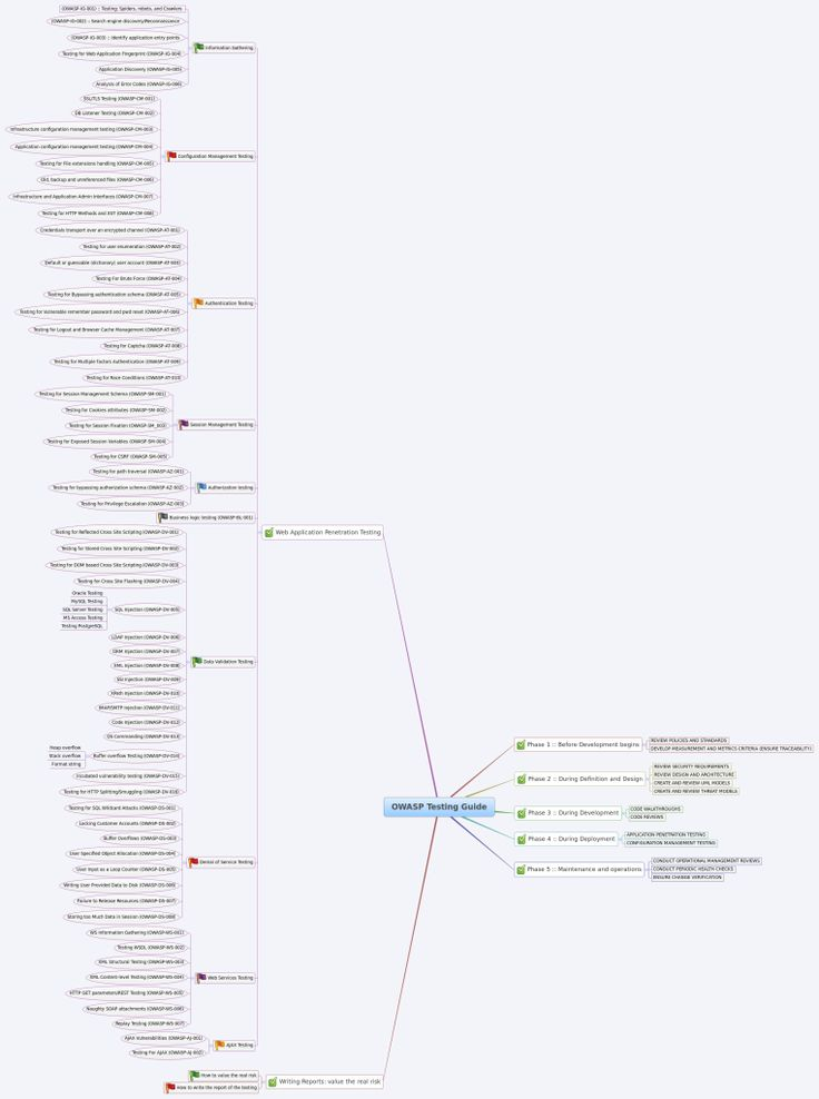 Owasp Internet Of Things Project: 77 Best Testing MindMaps Images On Pinterest