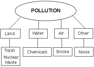 8 best images about science week 6 pollution on pinterest for Soil facts for 4th grade