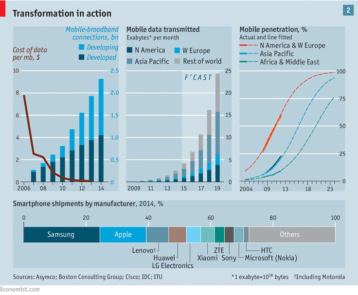InfoGraphic from The Economist:     By 2020, around 80% of adults will own a smartphone connected to the internet http://econ.st/1BHzMGF