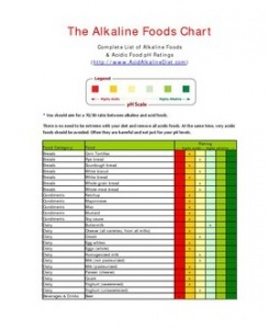 Eating Acidic And Alkaline Foods Together