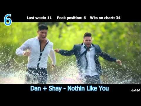 TOP 10 HOT COUNTRY SONGS (DECEMBER 5, 2015) - YouTube