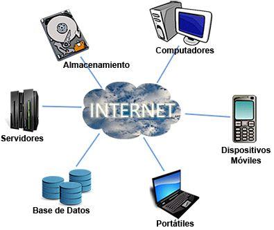 17 Best images about Terminología básica de informática on ...
