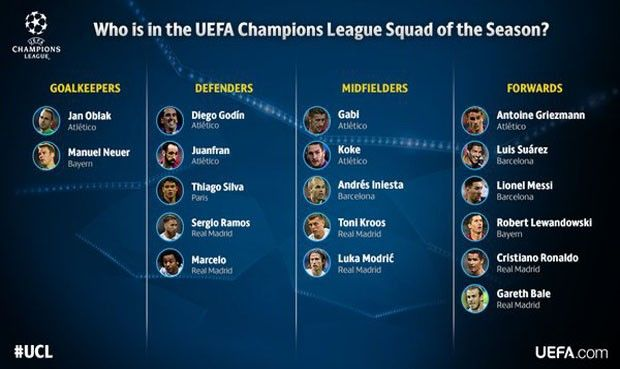 """Real Madrid y Atlético Madrid, cada uno de ellos con seis integrantes, y el Barcelona, con tres, copan el """"Equipo de la Temporada 2015-16"""" de la Liga de Campeones, con un plantel de 18 jugadores, elegido por los observadores técnicos de la UEFA. May 30, 2016."""