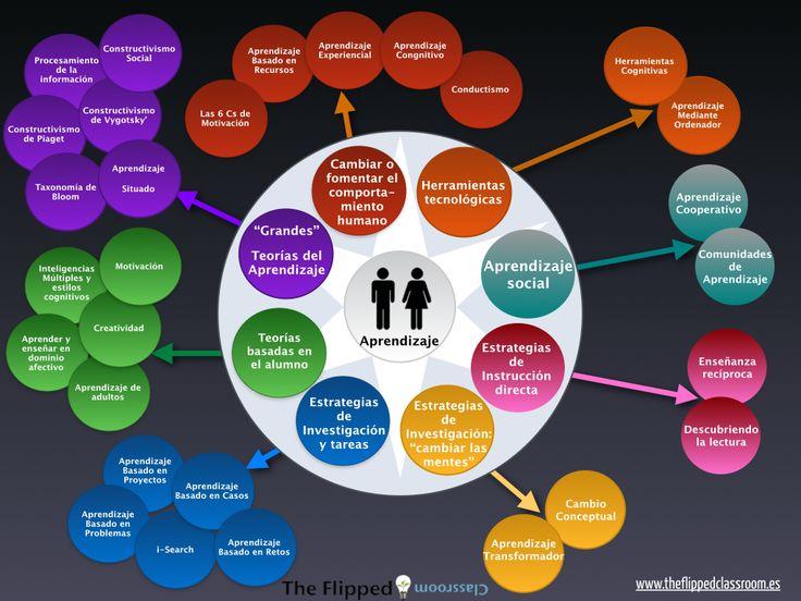 Un modo de ver las nuevas metodologías didácticas en el aula: esquema importante para comprender dichos cambios metodológicos.