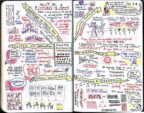 Map of Envisioning Information by Edward Tufte: mindmap
