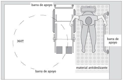 plano para adaptar baos  Para discapacitados  Baos minusvalidos Tiendas de baos y Bao