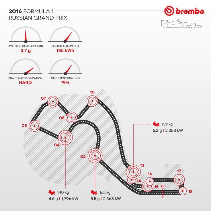 Brembo spotlights the F1 Sochi GP braking!