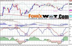 GBP JPY Forex Simple Trading Strategy With 90% Winning Rate | | Forex Trading Systems and Strategies