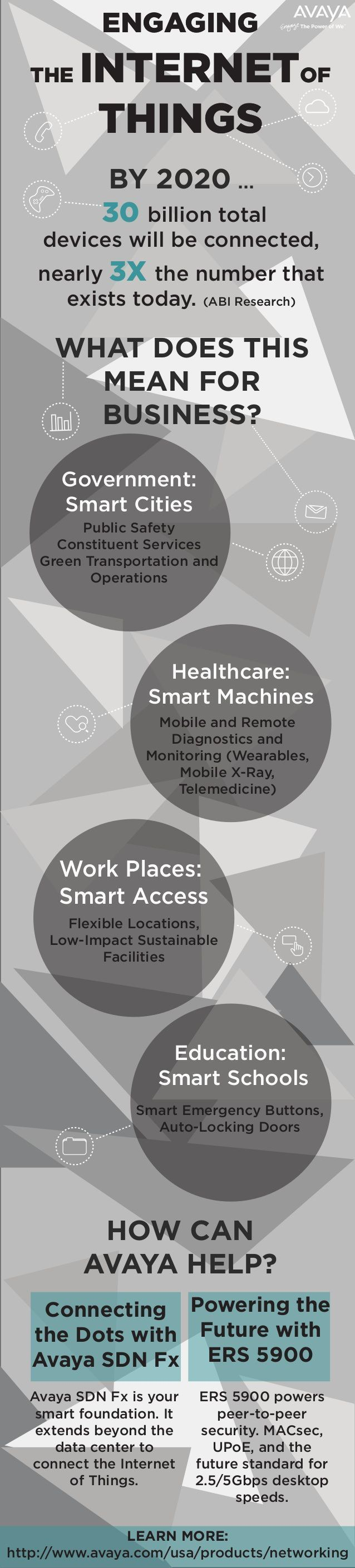 #InternetOfThings boost the industry growth by 2020 Infographic tells how all the platforms from work places,  healthcare and government to education will modify into smarter places by #digitization. #homeschoolinginfographic