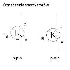 jest to element czynny układów elektronicznych służący do wzmacniania sygnałów elektrycznych (trioda półprzewodnikowa, obecnie głównie krzemowa). Ogólnie mówiąc, tranzystor jest elementem wzmacniającym sygnały elektryczne.  Wśród wielu rodzajów tranzystorów rozróżniamy: • tranzystory bipolarne (iniekcyjne) - są to elementy dwu złączowe i jedno złączowe, najczęściej wykonywane z krzemu, rzadziej z germanu; • tranzystory unipolarne (polowe)