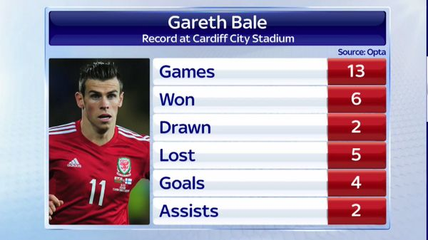Stats de Gareth Bale à Cardiff avant Real Madrid-FC Séville - http://www.actusports.fr/115459/stats-gareth-bale-cardiff-real-madrid-fc-seville/