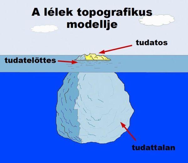 Freud topografikus térképe a lélekről