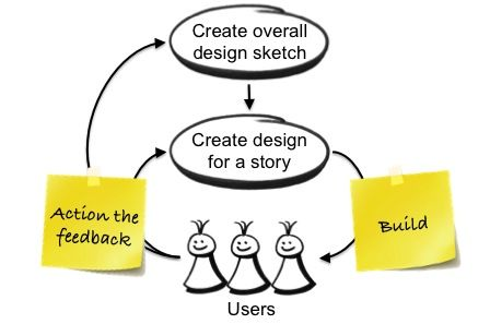 When should the design activities take place. Above image is User-centric, iterative and collaborative