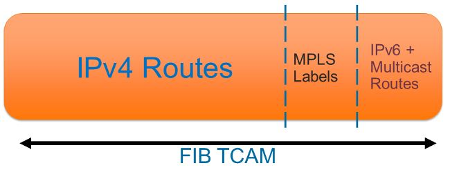 CAT 6500 & 7600 Series Routers and Switches TCAM Allocation Adjustment Procedures. Most platforms have enough TCAM space to support larger routing tables, but the default configurations might require adjustment. As the Internet routing table approaches 512,000 routes, it can cause the Catalyst 6500 and 7600 3BXL-based modules to exceed the default routing TCAM allocations. You can enter the mls cef maximum-routes ip  to adjust the number of routing entries that are allocated to the IPv4.