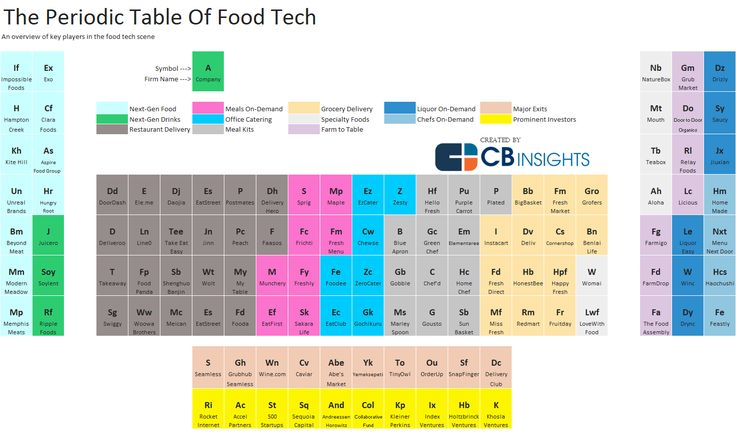 Food tech periodic table of startup in the food buinsess