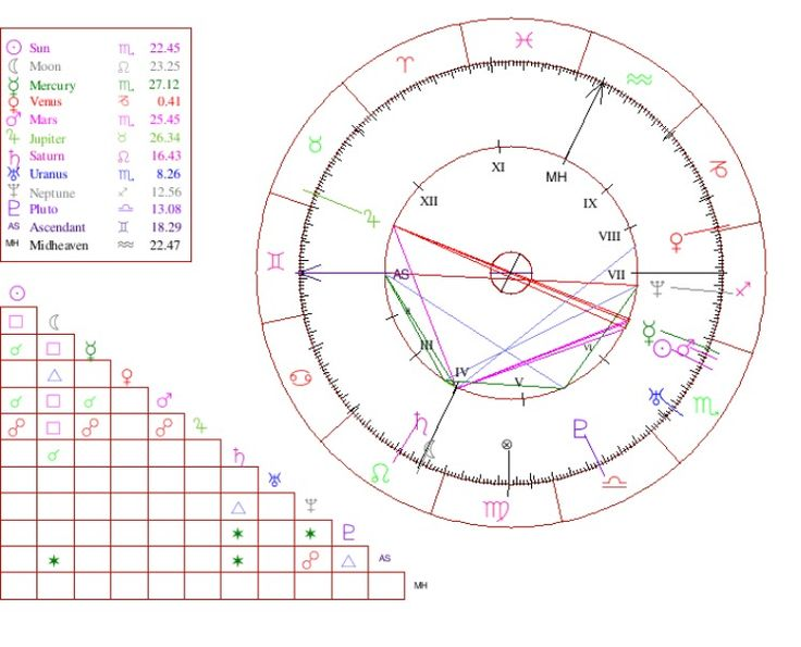 Best 25+ Birth chart ideas on Pinterest | Libra sun pisces ...