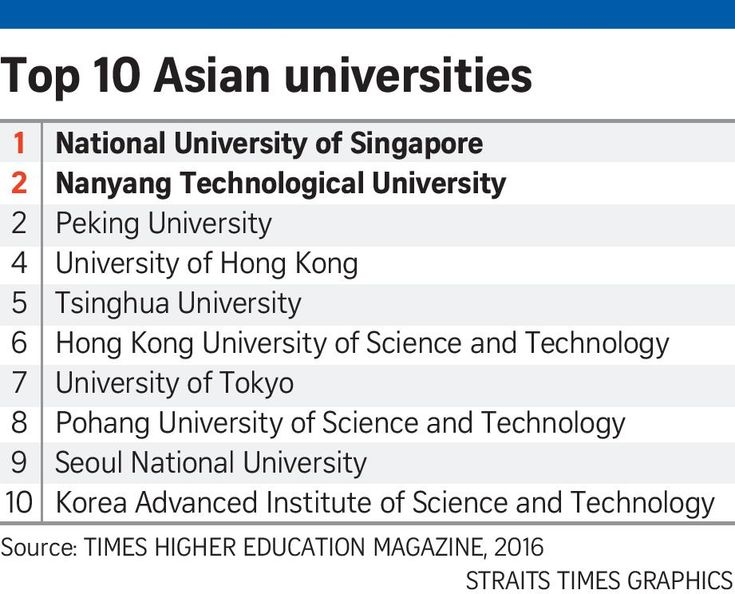 NUS, NTU top Asia's best universities list, Education News & Top Stories - The Straits Times