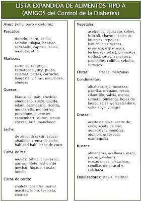 Cursos 15: Lista de Alimentos Tipo A, Dieta 3×1 para Adelgazar