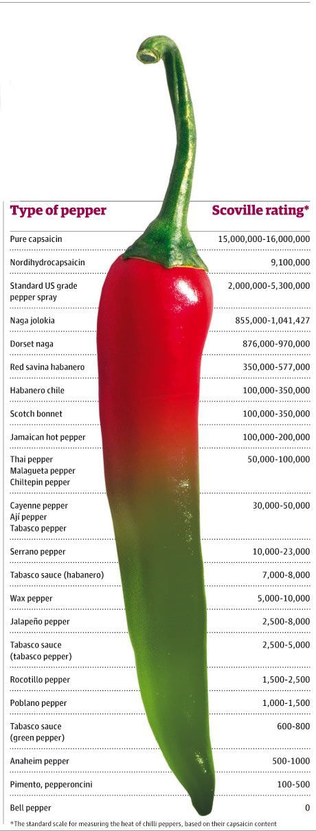 A guide to the strength of different chilli peppers.        Email     Allegra McEvedy  The Guardian, Tuesday 7 October 200 http://www.guardian.co.uk/lifeandstyle/2008/oct/08/foodanddrink.recipe