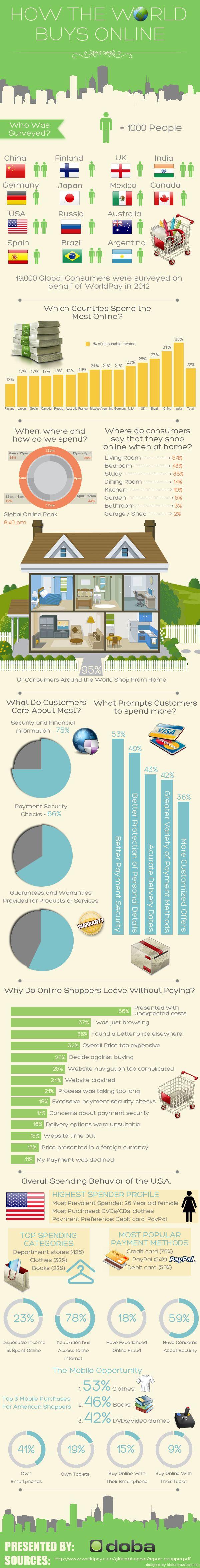 El comercio online en el Mundo – Infografía