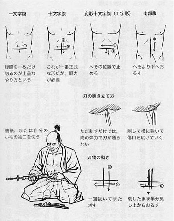 Harakiri: El seppuku era una práctica común entre los samuráis, que consideraban su vida como una entrega al honor de morir gloriosamente, rechazando cualquier tipo de muerte natural. Por eso, antes de ver su vida deshonrada por un delito de asesinato, robo, corrupción, etc., recurrían con este acto a darse muerte.