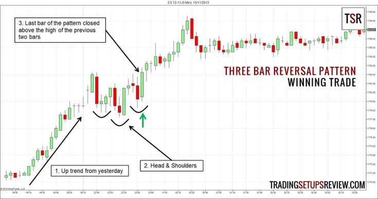 Three Bar Reversal Pattern For Day Trading