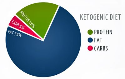 Ratio chart for ketosis foods nutrition.