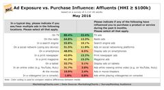 Advertising Channels With the Largest Purchase Influence on Consumers