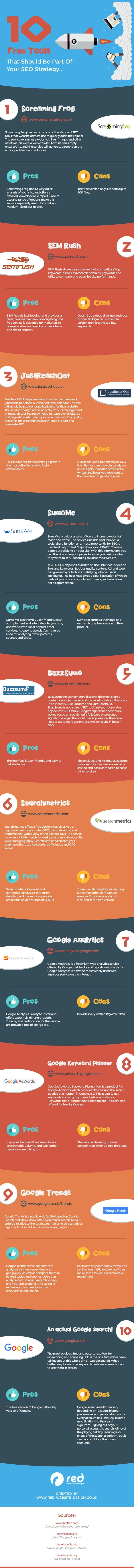 Hola: Una infografía con10 herramientas gratuitas que deben formar parte de tu estrategia SEO. Vía Un saludo
