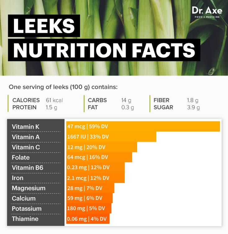 Leeks nutrition facts - Dr. Axe http://www.draxe.com #health #holistic #natural