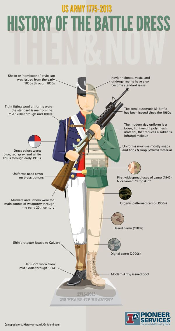 US Army 1775-2013 History of the Battle Dress - http://www.coolinfoimages.com/infographics/us-army-1775-2013-history-of-the-battle-dress/