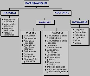 Tipos de Patrimonio