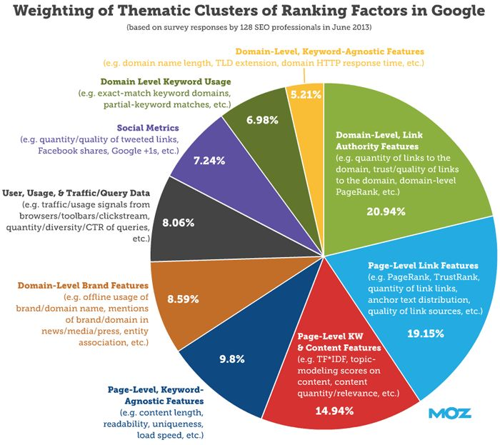 """Pie-chart breakdown of how 128 SEO professionals (surveyed for Moz's annual ranking factors project) rated broad algorithmic elements' impact in Google.   In the old days of SEO, """"on-page optimization"""" referred merely to keyword placement. Search engines liked to see keywords in certain locations of the HTML code to help indicate a page's relevance for that query. But today, this simple approach won't cut it for two key reasons:"""