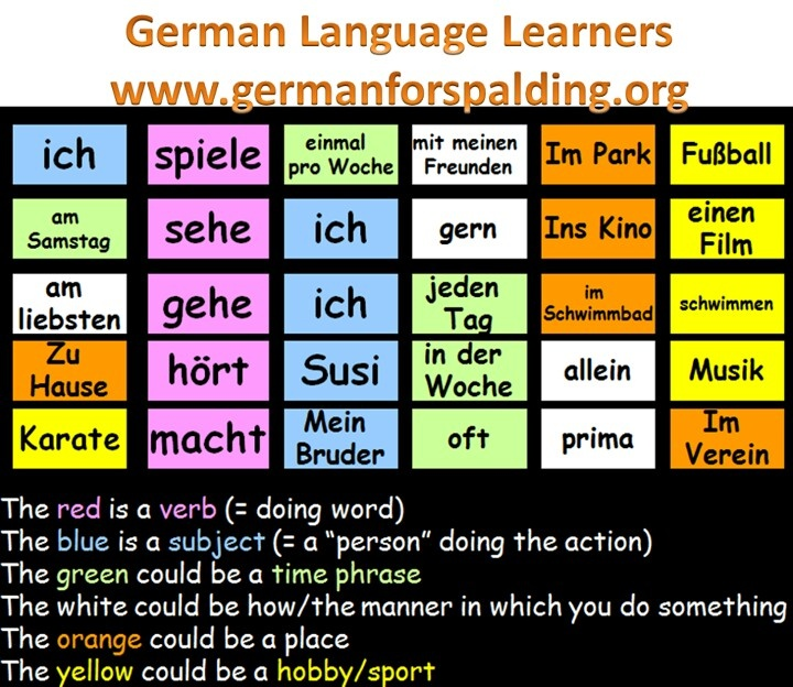 What are the Easiest Languages to Learn? [Mega Guide]