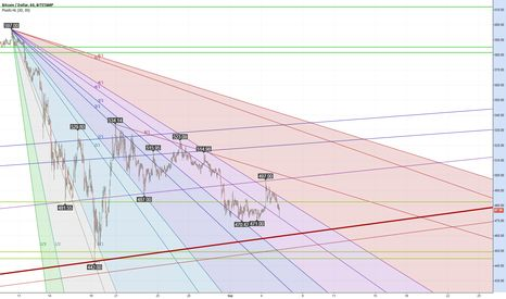 Nearing the bottom of the downtrend channel from August?