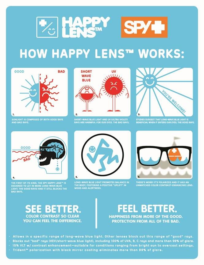 Check out our 2017 SPY Sunglasses with the Happy Lens! Happy Lens is the only color and contrast enhancing lens on the market that harnesses the beneficial aspects of long-wave blue light while offering protection from damaging short-wave blue light. Long-wave blue light helps you See Better by enhancing color, contrast, and clarity, making colors more vivid and surroundings more defined. Long-wave blue light helps you Feel Better by stimulating the brain's production of serotonin to improve…