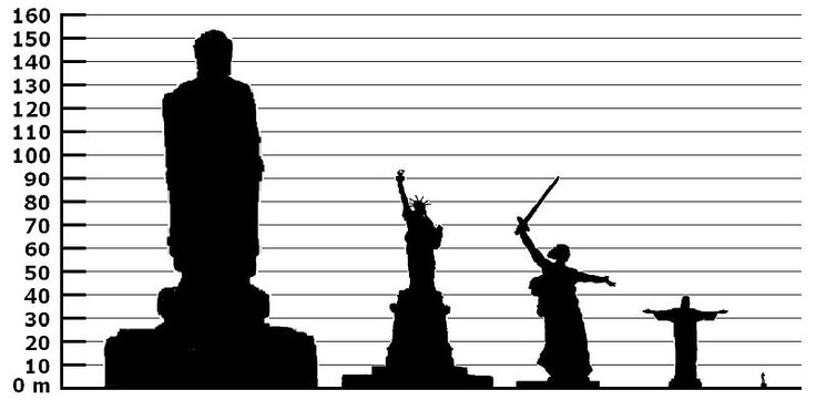 List of a few statues by height (many more at link).