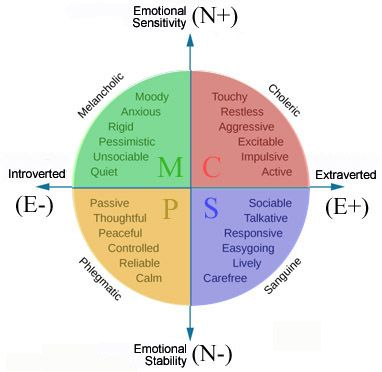 eyesenck s personality theory model sanguine personality Notes on types and traits theories of personality  jung's theory of personality:  the imitator observes the model and experiences the model's behaviour.