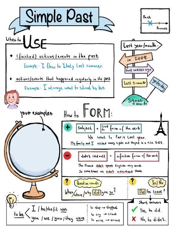 Simple Past – Sketchnote Übersicht – Unterrichtsmaterial im Fach Englisch