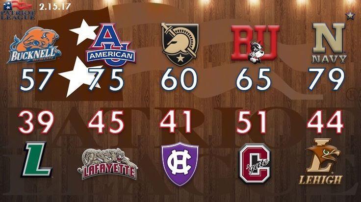 Patriot League Women's Basketball Recap