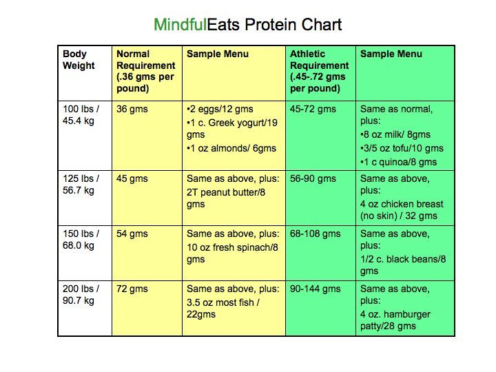how to eat 150 grams of protein a day vegan