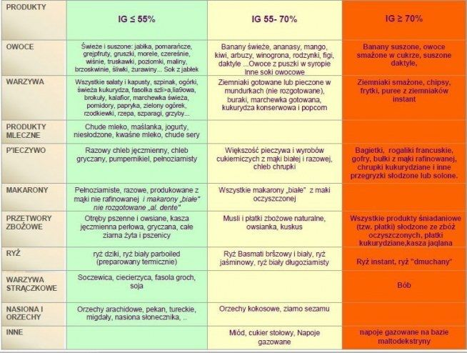 Schudnij wg tabeli IG